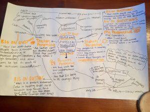 #4: Mind Map: Big On Questions