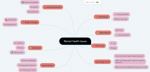 #4 Mental Health Mind Map